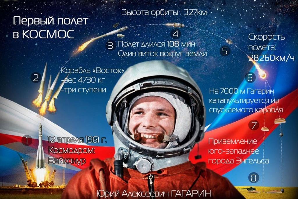 Саратовским учащимся расскажут о подвиге Гагарина в момент его приземления